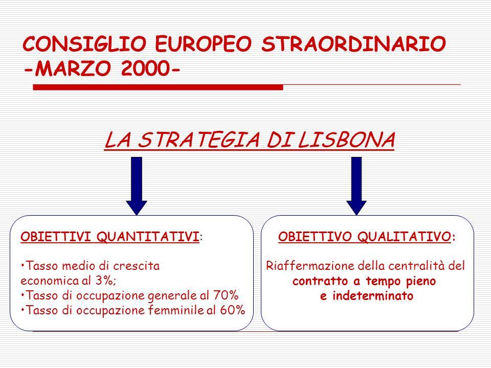 CONSIGLIO EUROPEO STRAORDINARIO -MARZO 2000- LA STRATEGIA DI LISBONA OBIETTIVI QUANTITATIVI: Tasso medio di crescita economica al 3%; Tasso di occupazione generale al 70% Tasso di occupazione femminile al 60% OBIETTIVO QUALITATIVO: Riaffermazione della centralità del contratto a tempo pieno e indeterminato