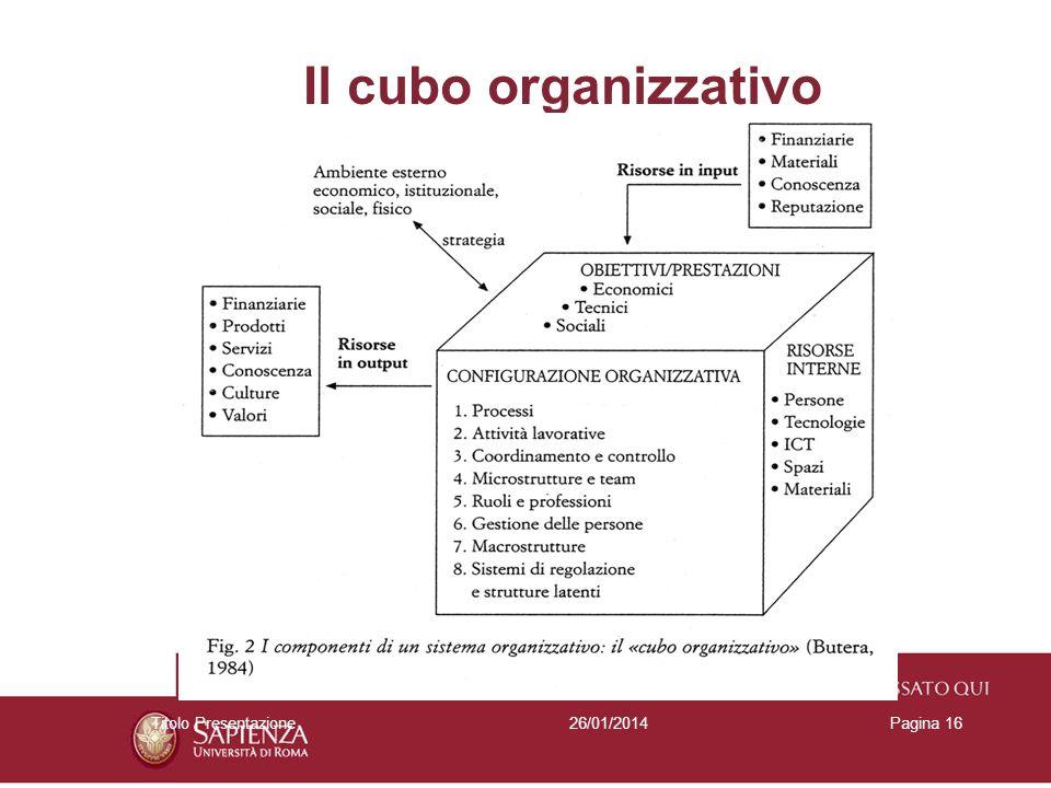 26/01/2014Titolo PresentazionePagina 16 Il cubo organizzativo