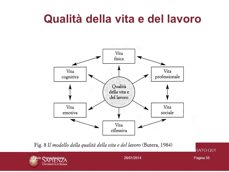 26/01/2014Titolo PresentazionePagina 55 Qualità della vita e del lavoro