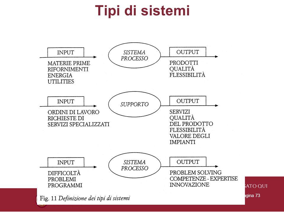 26/01/2014Titolo PresentazionePagina 73 Tipi di sistemi