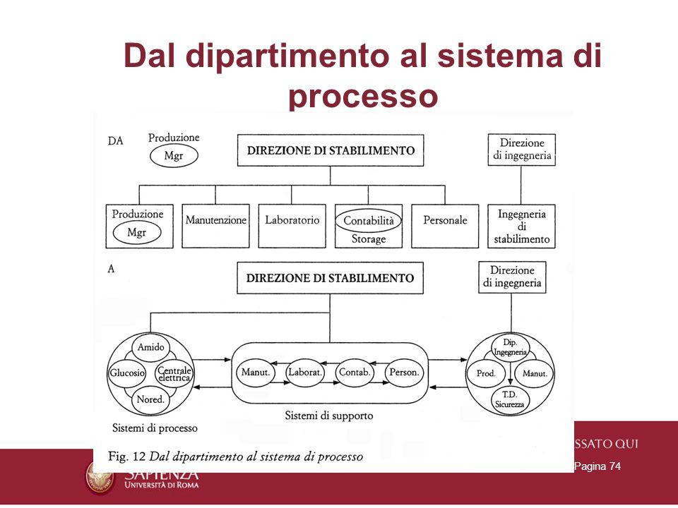 26/01/2014Titolo PresentazionePagina 74 Dal dipartimento al sistema di processo