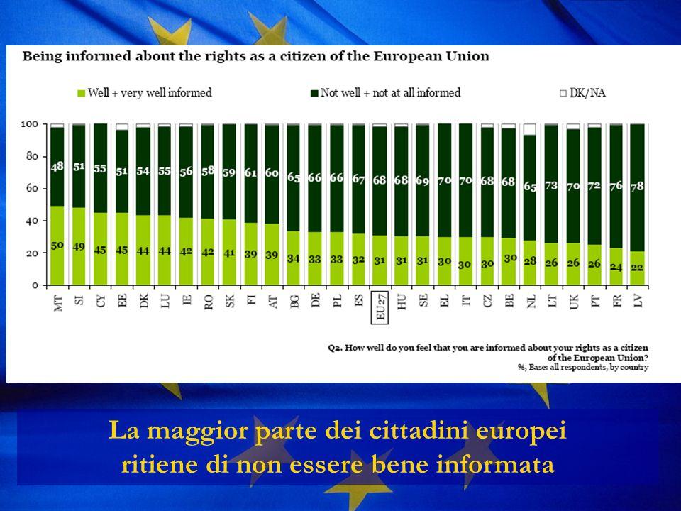 La maggior parte dei cittadini europei ritiene di non essere bene informata