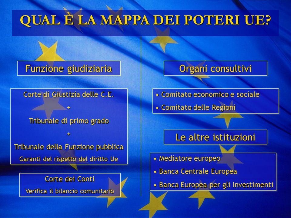 Funzione giudiziaria Organi consultivi Le altre istituzioni Corte dei Conti Verifica il bilancio comunitario Corte dei Conti Verifica il bilancio comunitario Corte di Giustizia delle C.E.