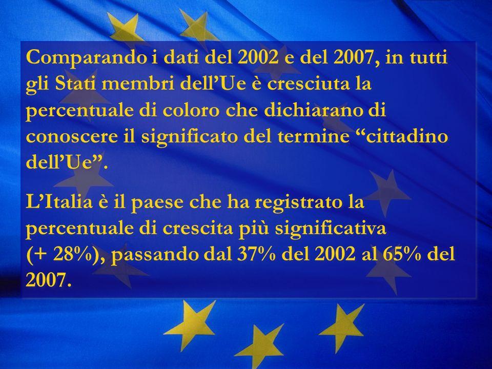 Comparando i dati del 2002 e del 2007, in tutti gli Stati membri dellUe è cresciuta la percentuale di coloro che dichiarano di conoscere il significato del termine cittadino dellUe.