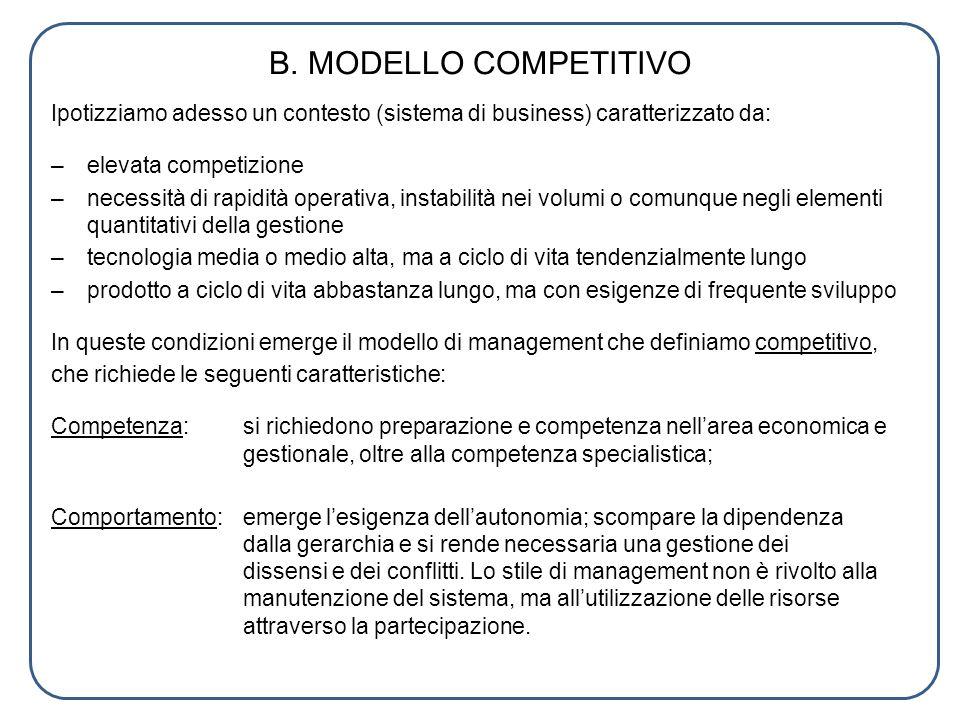 B. MODELLO COMPETITIVO Ipotizziamo adesso un contesto (sistema di business) caratterizzato da: –elevata competizione –necessità di rapidità operativa,