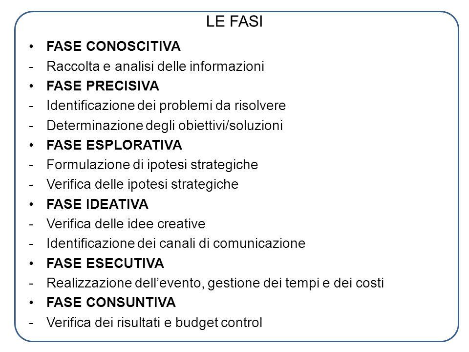 LE FASI FASE CONOSCITIVA - Raccolta e analisi delle informazioni FASE PRECISIVA - Identificazione dei problemi da risolvere -Determinazione degli obie