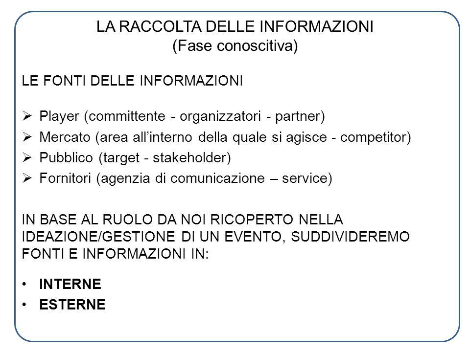 LA RACCOLTA DELLE INFORMAZIONI (Fase conoscitiva) LE FONTI DELLE INFORMAZIONI Player (committente - organizzatori - partner) Mercato (area allinterno
