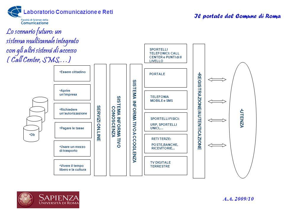 Laboratorio Comunicazione e Reti Il portale del Comune di Roma A.A. 2009/10 UTENZA SISTEMA INFORMATIVO ACCOGLENZA TV DIGITALE TERRESTRE REGISTRAZIONE/