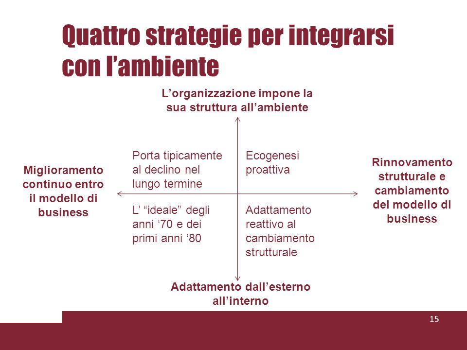 Quattro strategie per integrarsi con lambiente 15 Lorganizzazione impone la sua struttura allambiente Adattamento dallesterno allinterno Miglioramento