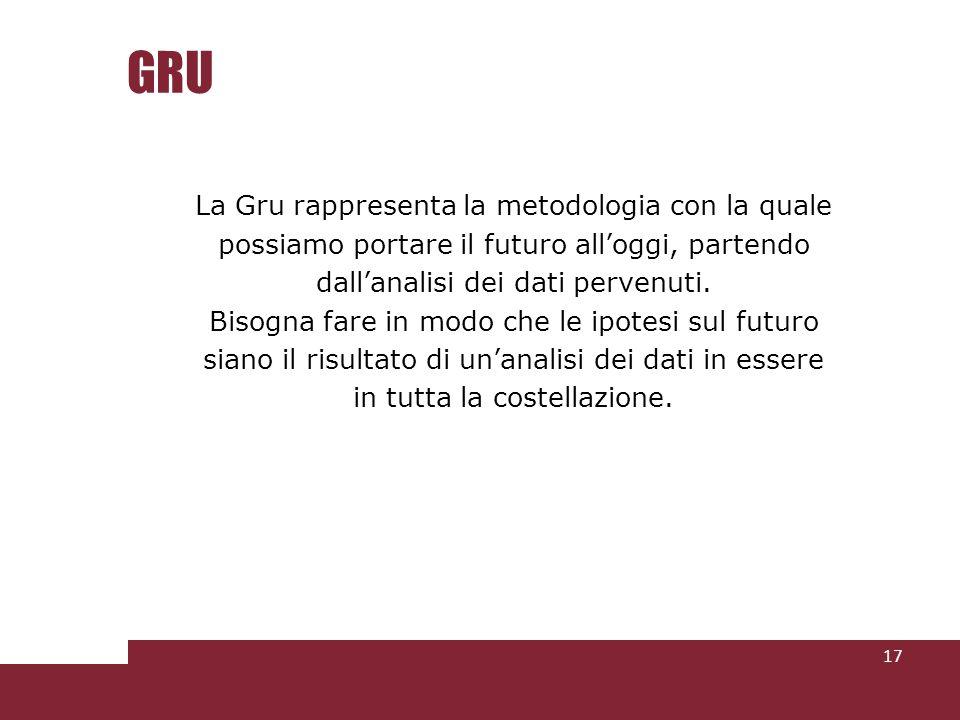 GRU La Gru rappresenta la metodologia con la quale possiamo portare il futuro alloggi, partendo dallanalisi dei dati pervenuti. Bisogna fare in modo c