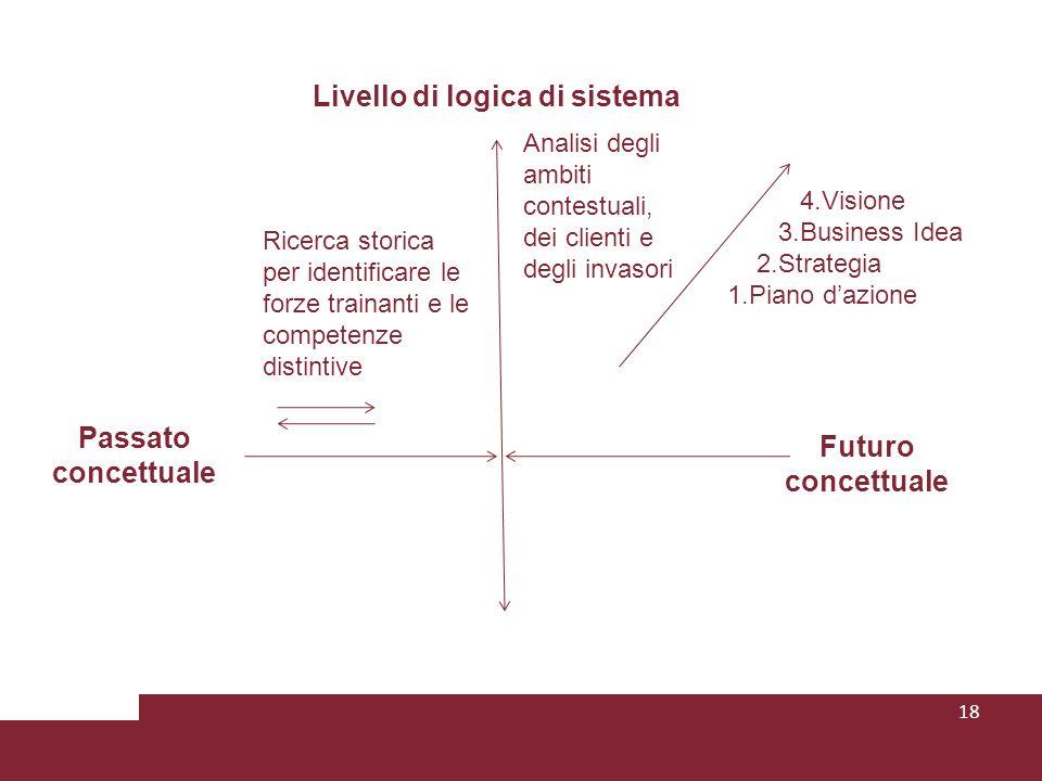18 Passato concettuale Futuro concettuale Analisi degli ambiti contestuali, dei clienti e degli invasori Ricerca storica per identificare le forze tra