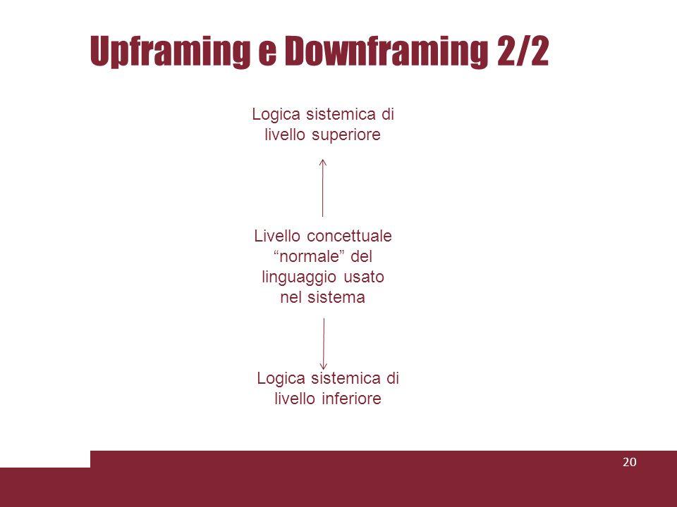 Upframing e Downframing 2/2 20 Logica sistemica di livello superiore Livello concettuale normale del linguaggio usato nel sistema Logica sistemica di