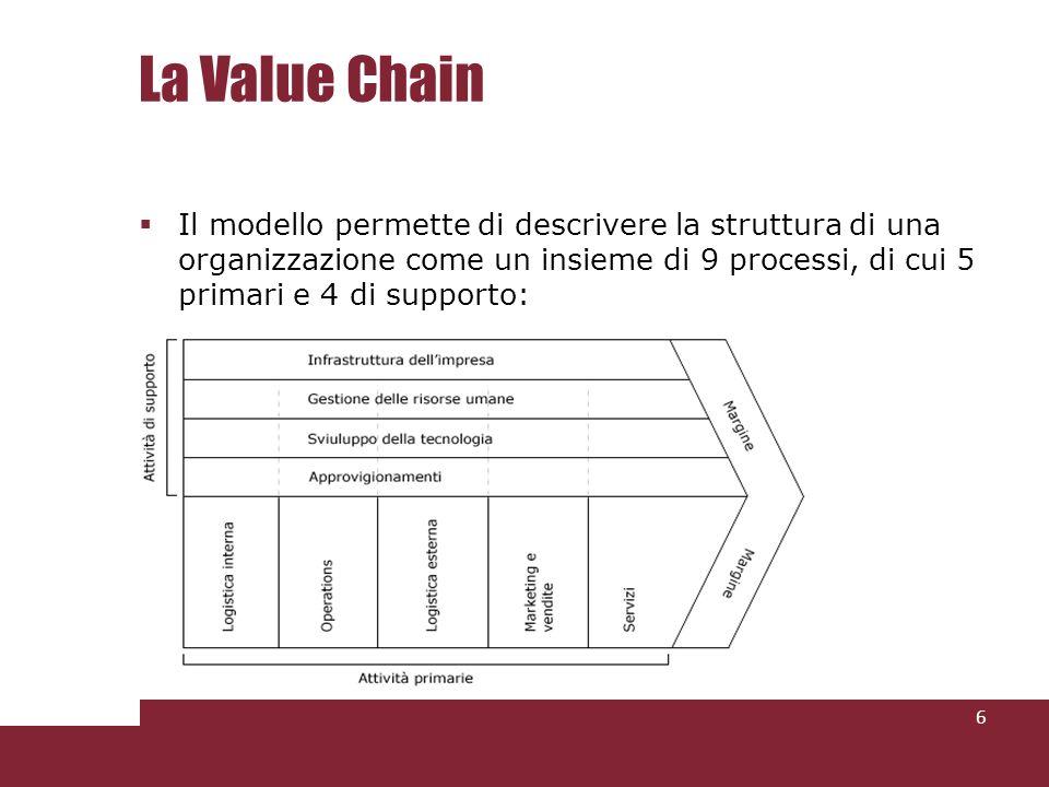 La Value Chain La catena del valore visualizza due elementi essenziali da cui qualsiasi azienda può partire per creare un prodotto valido: le attività generatrici di valore (misurate in termini di costi necessari per realizzarle) il margine (differenza tra il ricavo totale e il costo complessivo).