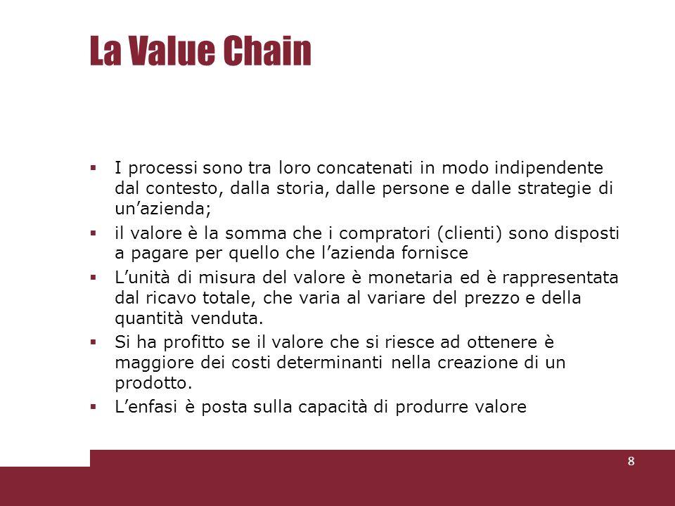 La Value Chain I processi sono tra loro concatenati in modo indipendente dal contesto, dalla storia, dalle persone e dalle strategie di unazienda; il