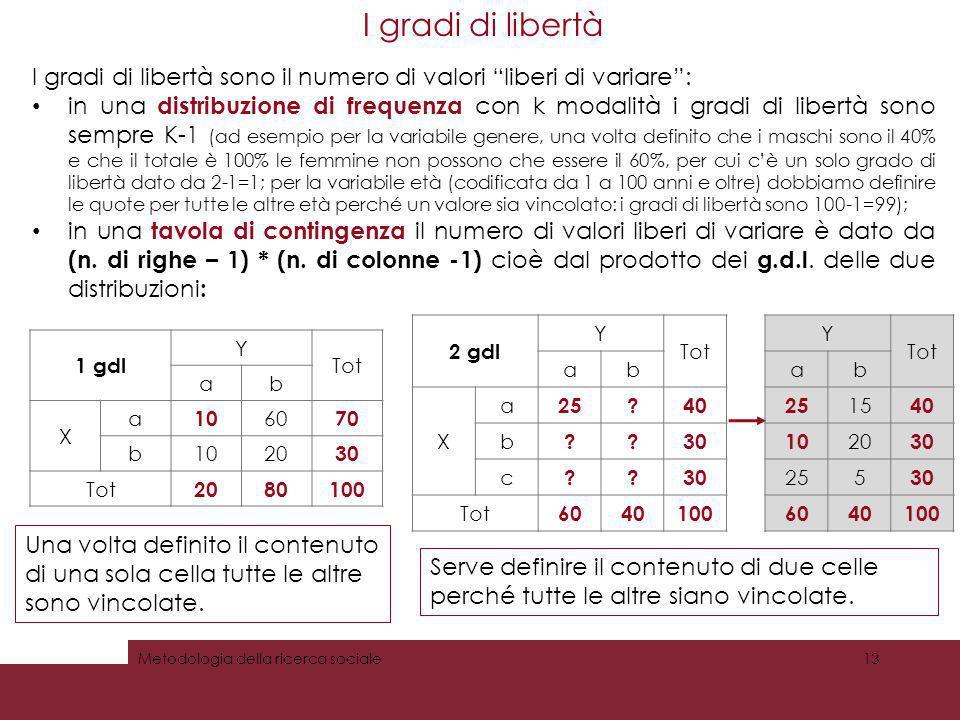 I gradi di libertà I gradi di libertà sono il numero di valori liberi di variare: in una distribuzione di frequenza con k modalità i gradi di libertà