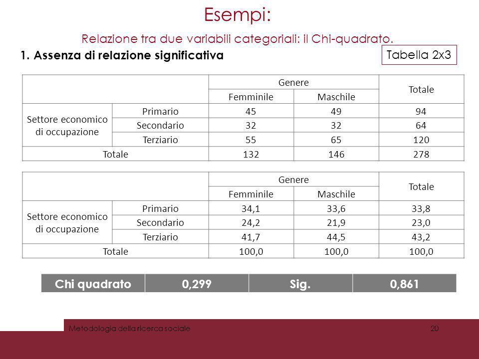 Esempi: Relazione tra due variabili categoriali: il Chi-quadrato. 20Metodologia della ricerca sociale 1. Assenza di relazione significativa Chi quadra