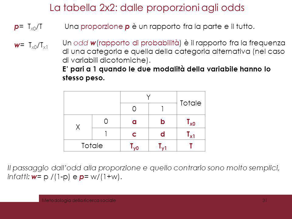 La tabella 2x2: dalle proporzioni agli odds 31Metodologia della ricerca sociale Y Totale 01 X 0 abT x0 1 cdT x1 Totale T y0 T y1 T p = T x0 /T w = T x