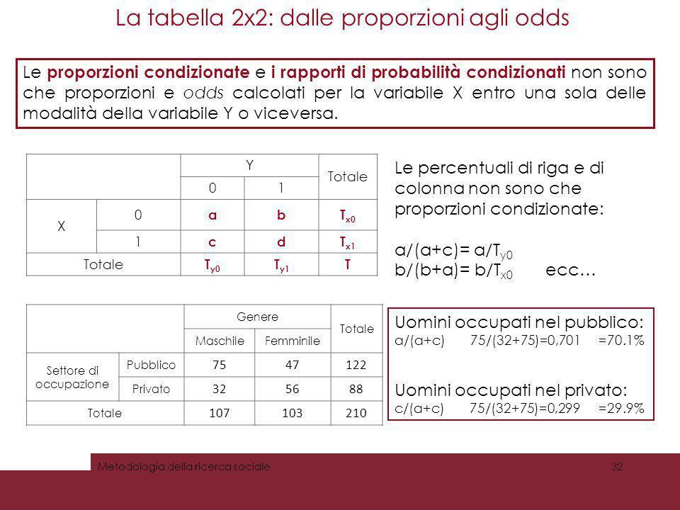 La tabella 2x2: dalle proporzioni agli odds 32Metodologia della ricerca sociale Y Totale 01 X 0 abT x0 1 cdT x1 Totale T y0 T y1 T Le percentuali di r