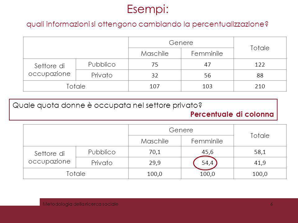 Esempi: quali informazioni si ottengono cambiando la percentualizzazione.