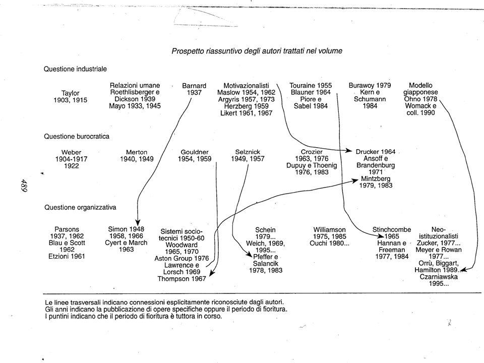 7 conclusioni Tra le tre questioni ci sono legami verticali Emerge un pluralismo degli approcci allo studio delle organizzazioni Progressivo estendersi del campo di analisi, legato alle trasformazioni della società da industriale a postfordista più complessa Secondo Luhmann la ricerca sullorganizzazione ha raggiunto una portata molto ampia ma il testo di Bonazzi è un esposizione pensata espressamente come storia della teoria