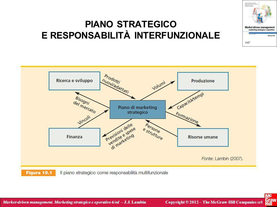 Market-driven management. Marketing strategico e operativo 6/ed – J.J. LambinCopyright © 2012 – The McGraw-Hill Companies srl PIANO STRATEGICO E RESPO