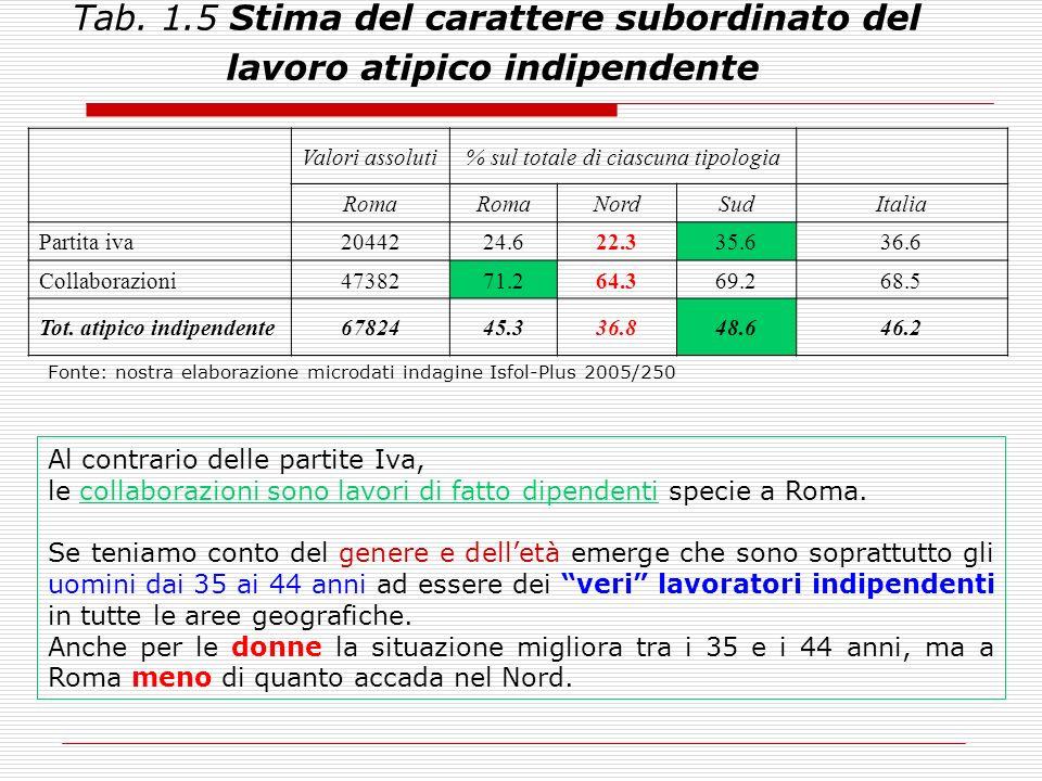 Tab. 1.5 Stima del carattere subordinato del lavoro atipico indipendente Valori assoluti% sul totale di ciascuna tipologia Roma NordSudItalia Partita