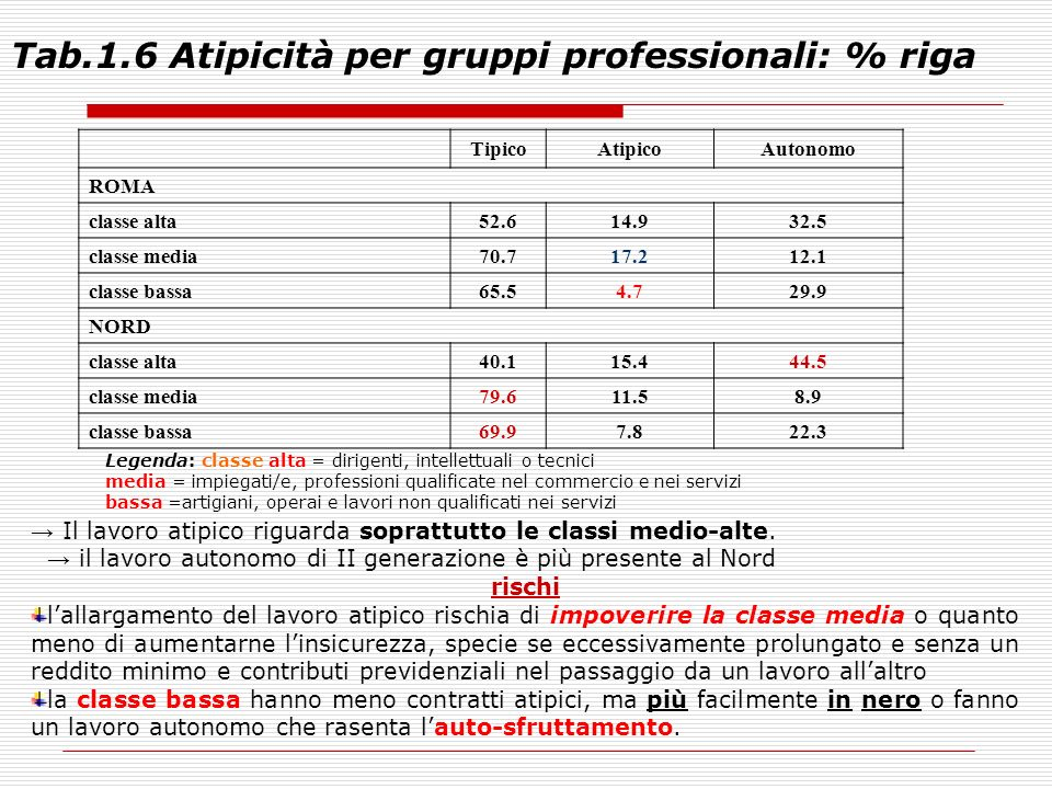 Tab.1.6 Atipicità per gruppi professionali: % riga TipicoAtipicoAutonomo ROMA classe alta52.614.932.5 classe media70.717.212.1 classe bassa65.54.729.9