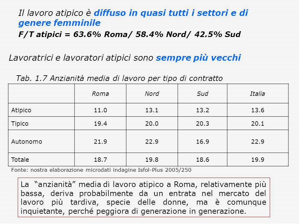 Il lavoro atipico è diffuso in quasi tutti i settori e di genere femminile F/T atipici = 63.6% Roma/ 58.4% Nord/ 42.5% Sud Lavoratrici e lavoratori at