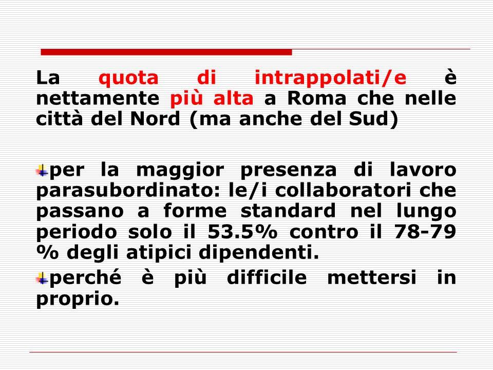 La quota di intrappolati/e è nettamente più alta a Roma che nelle città del Nord (ma anche del Sud) per la maggior presenza di lavoro parasubordinato: