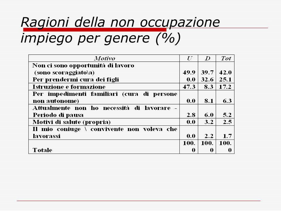 Ragioni della non occupazione impiego per genere (%)