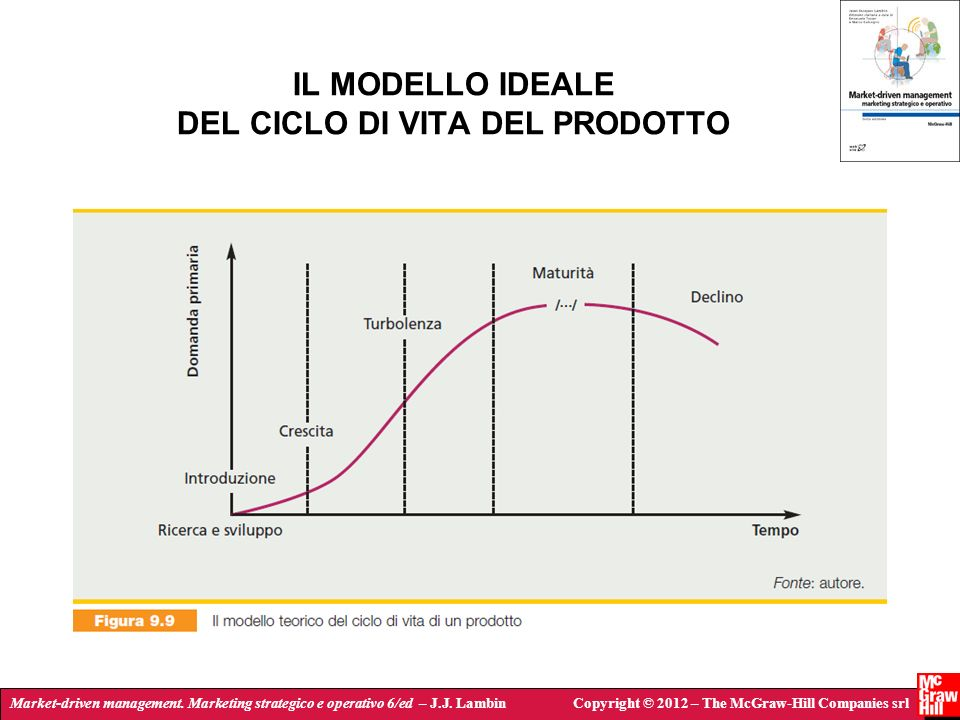 Market-driven management. Marketing strategico e operativo 6/ed – J.J. LambinCopyright © 2012 – The McGraw-Hill Companies srl IL MODELLO IDEALE DEL CI