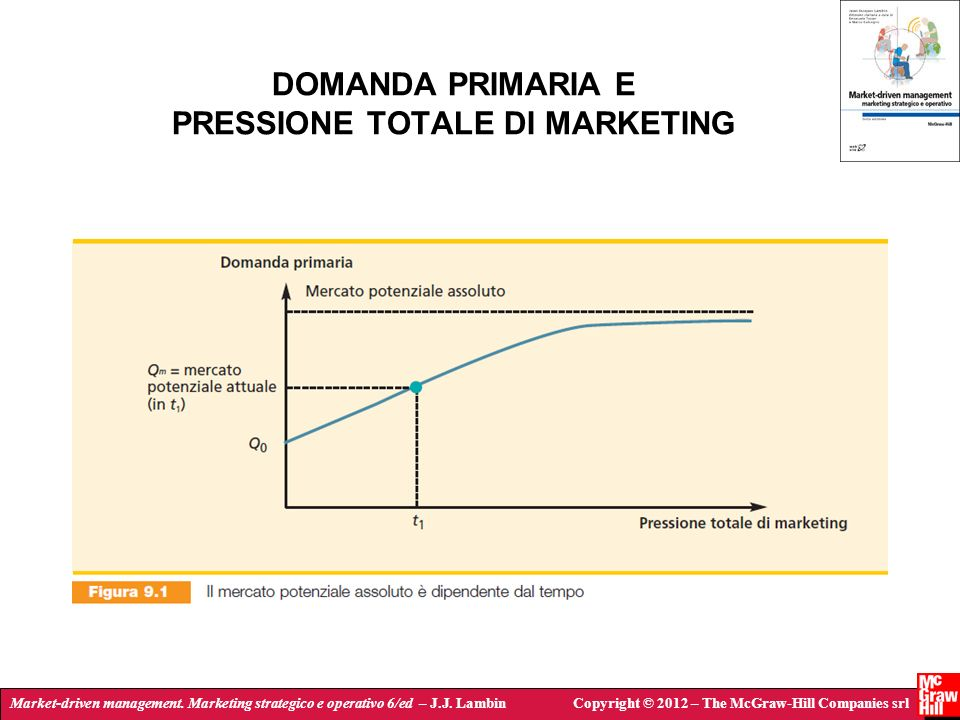 Market-driven management. Marketing strategico e operativo 6/ed – J.J. LambinCopyright © 2012 – The McGraw-Hill Companies srl DOMANDA PRIMARIA E PRESS