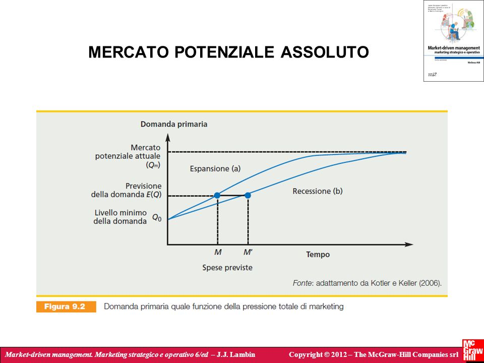 Market-driven management. Marketing strategico e operativo 6/ed – J.J. LambinCopyright © 2012 – The McGraw-Hill Companies srl MERCATO POTENZIALE ASSOL