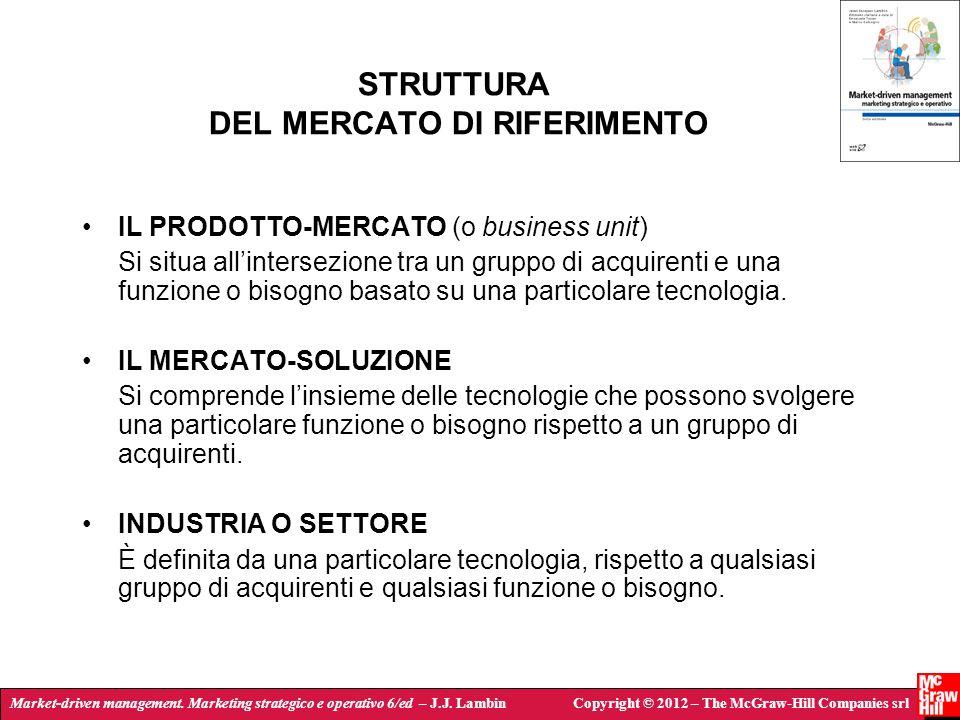Market-driven management. Marketing strategico e operativo 6/ed – J.J. LambinCopyright © 2012 – The McGraw-Hill Companies srl STRUTTURA DEL MERCATO DI
