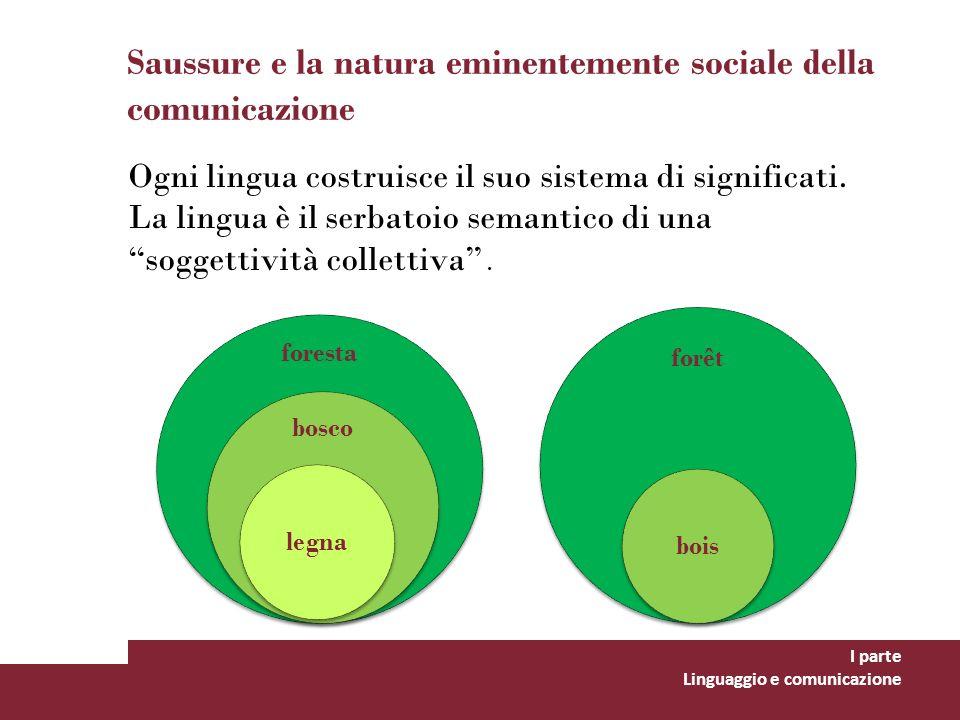 Saussure e la natura eminentemente sociale della comunicazione Ogni lingua costruisce il suo sistema di significati. La lingua è il serbatoio semantic