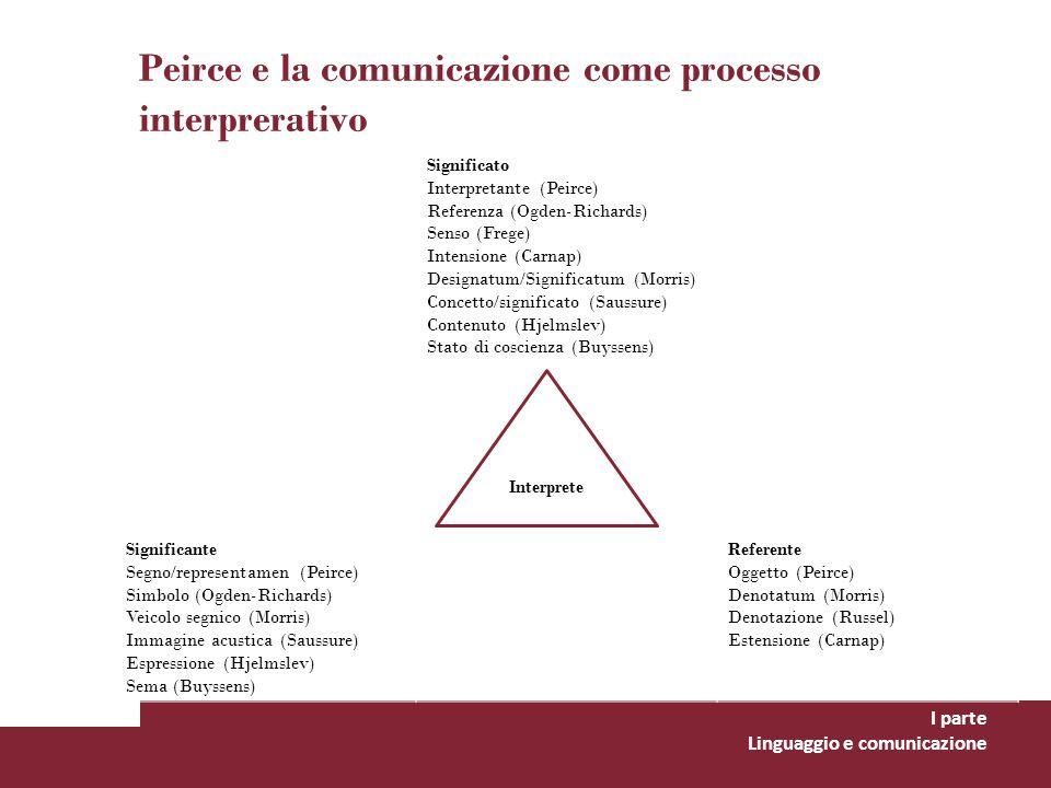 Peirce e la comunicazione come processo interprerativo I parte Linguaggio e comunicazione Significato Interpretante (Peirce) Referenza (Ogden-Richards