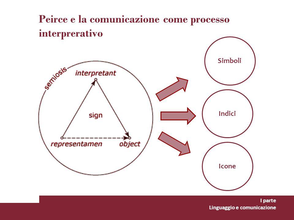 Peirce e la comunicazione come processo interprerativo I parte Linguaggio e comunicazione Indici Icone Simboli
