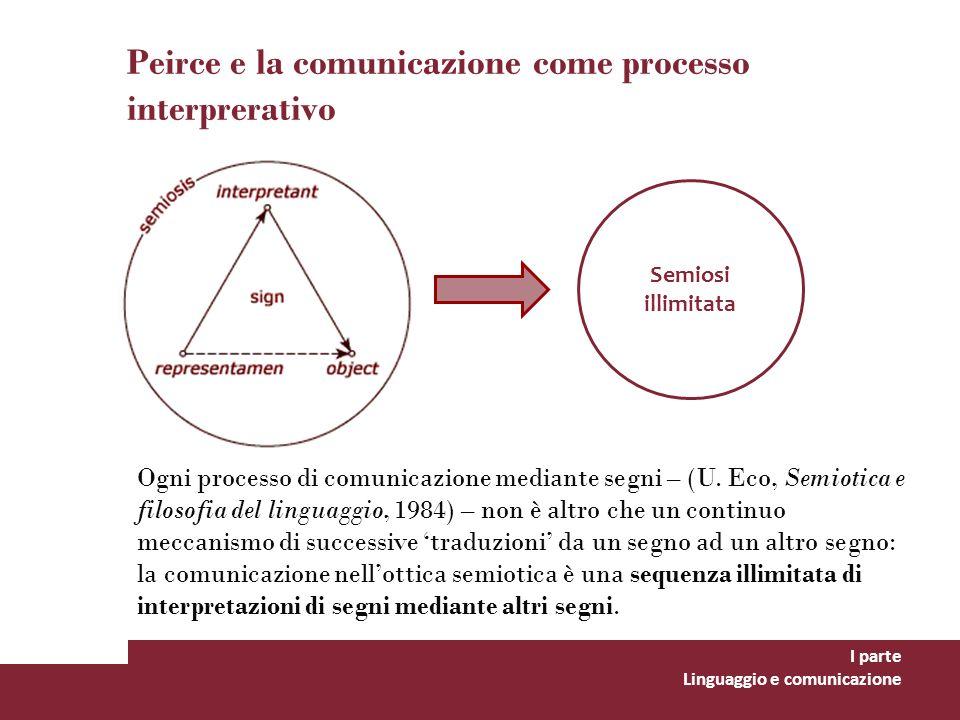 Peirce e la comunicazione come processo interprerativo I parte Linguaggio e comunicazione Semiosi illimitata Ogni processo di comunicazione mediante s