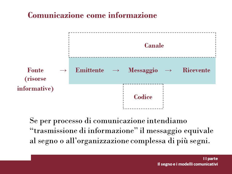 Comunicazione come informazione I I parte Il segno e i modelli comunicativi Canale Fonte (risorse Emittente Messaggio Ricevente informative) Codice Se