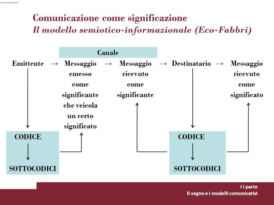 Comunicazione come significazione Il modello semiotico-informazionale (Eco-Fabbri) I I parte Il segno e i modelli comunicativi Canale Emittente Messag
