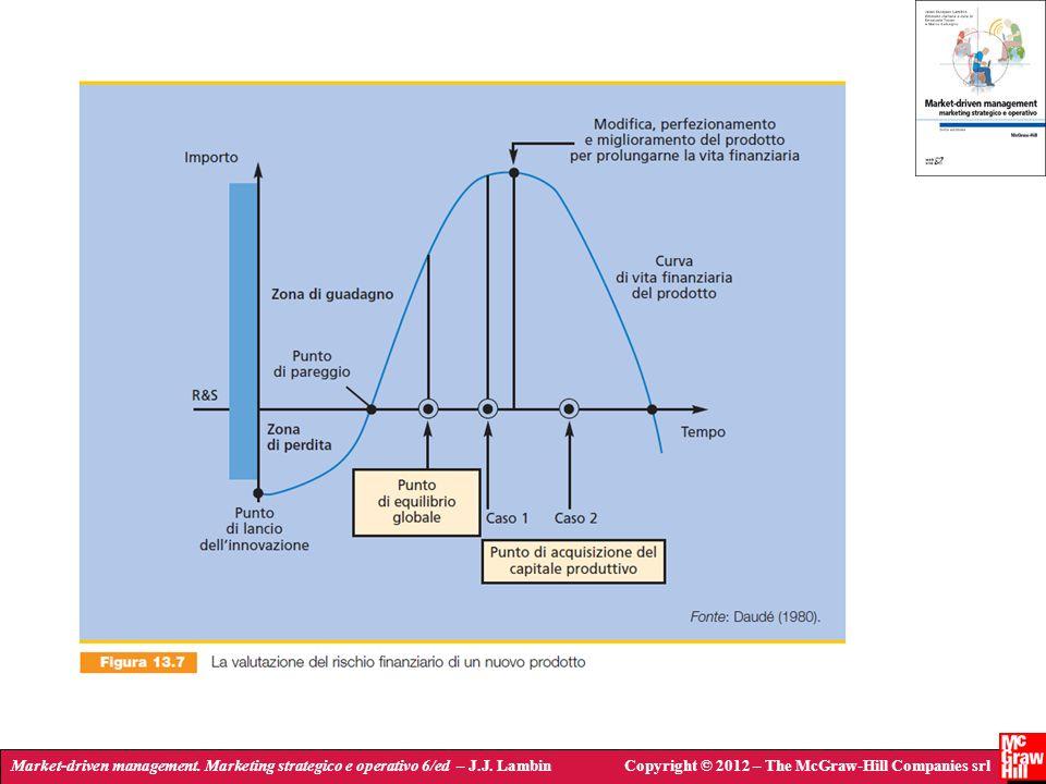 Market-driven management. Marketing strategico e operativo 6/ed – J.J. LambinCopyright © 2012 – The McGraw-Hill Companies srl