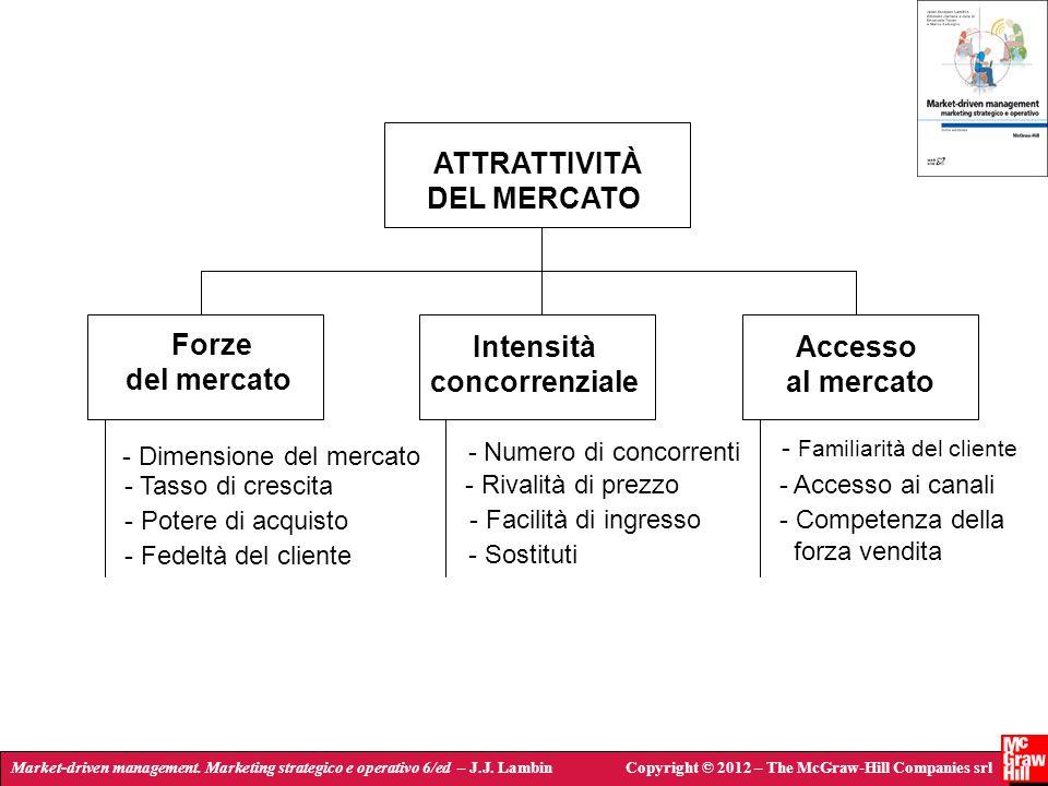 Market-driven management. Marketing strategico e operativo 6/ed – J.J. LambinCopyright © 2012 – The McGraw-Hill Companies srl ATTRATTIVITÀ DEL MERCATO