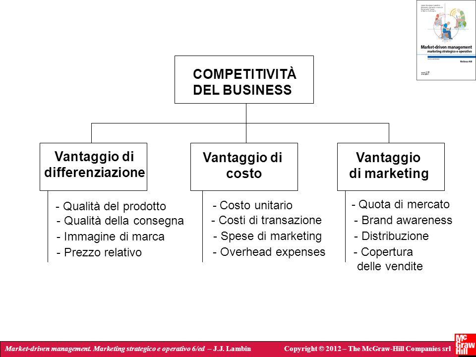 Market-driven management. Marketing strategico e operativo 6/ed – J.J. LambinCopyright © 2012 – The McGraw-Hill Companies srl COMPETITIVITÀ DEL BUSINE