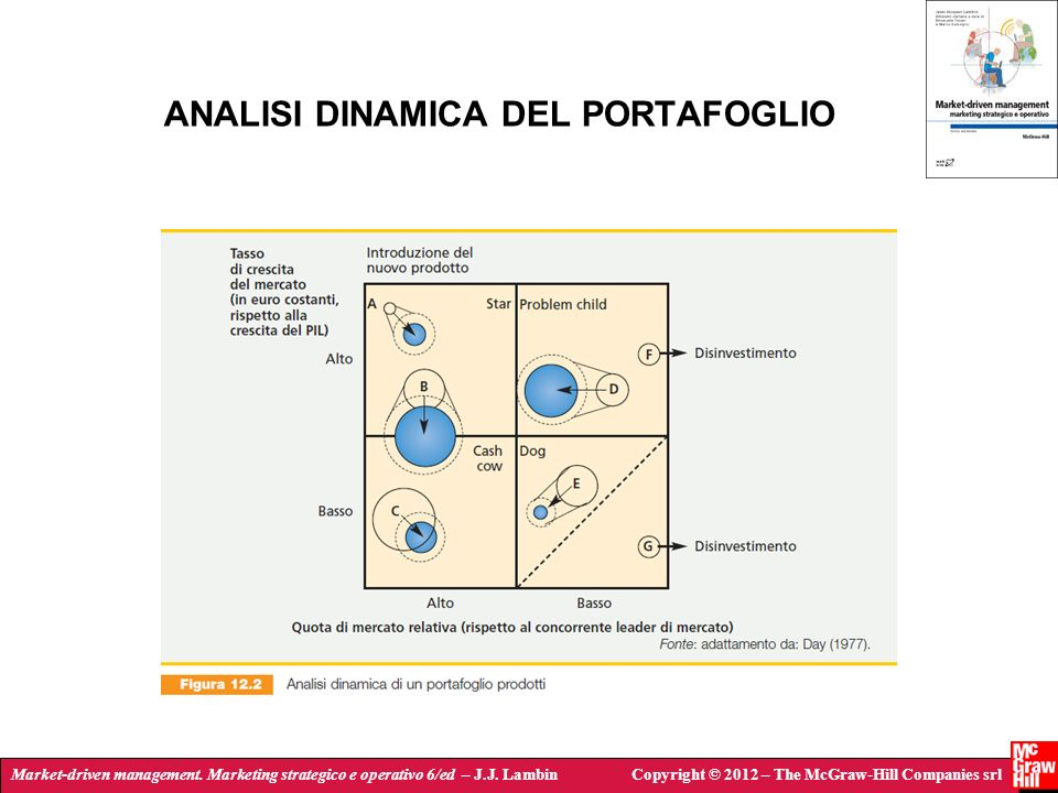 Market-driven management. Marketing strategico e operativo 6/ed – J.J. LambinCopyright © 2012 – The McGraw-Hill Companies srl ANALISI DINAMICA DEL POR