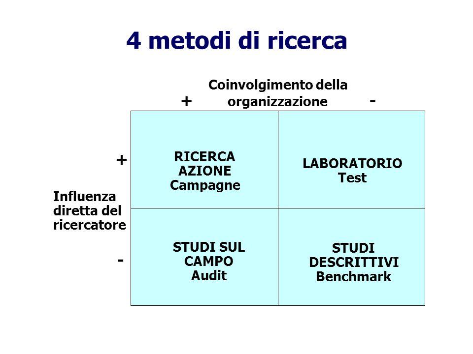 4 metodi di ricerca Coinvolgimento della + organizzazione - Influenza diretta del ricercatore + - RICERCA AZIONE Campagne LABORATORIO Test STUDI SUL CAMPO Audit STUDI DESCRITTIVI Benchmark