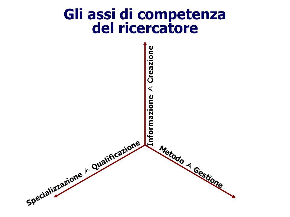 Gli assi di competenza del ricercatore Informazione Creazione Specializzazione Qualificazione Metodo Gestione