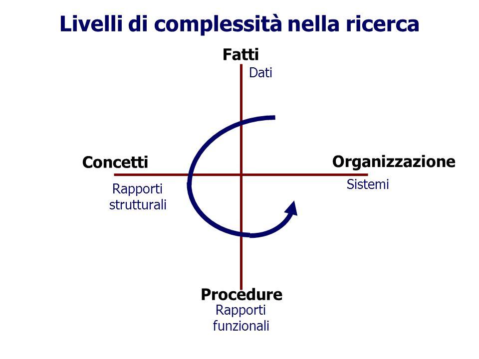 Livelli di complessità nella ricerca Fatti Organizzazione Concetti Procedure Dati Sistemi Rapporti strutturali Rapporti funzionali