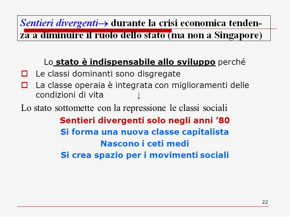 22 Lo stato è indispensabile allo sviluppo perché Le classi dominanti sono disgregate La classe operaia è integrata con miglioramenti delle condizioni