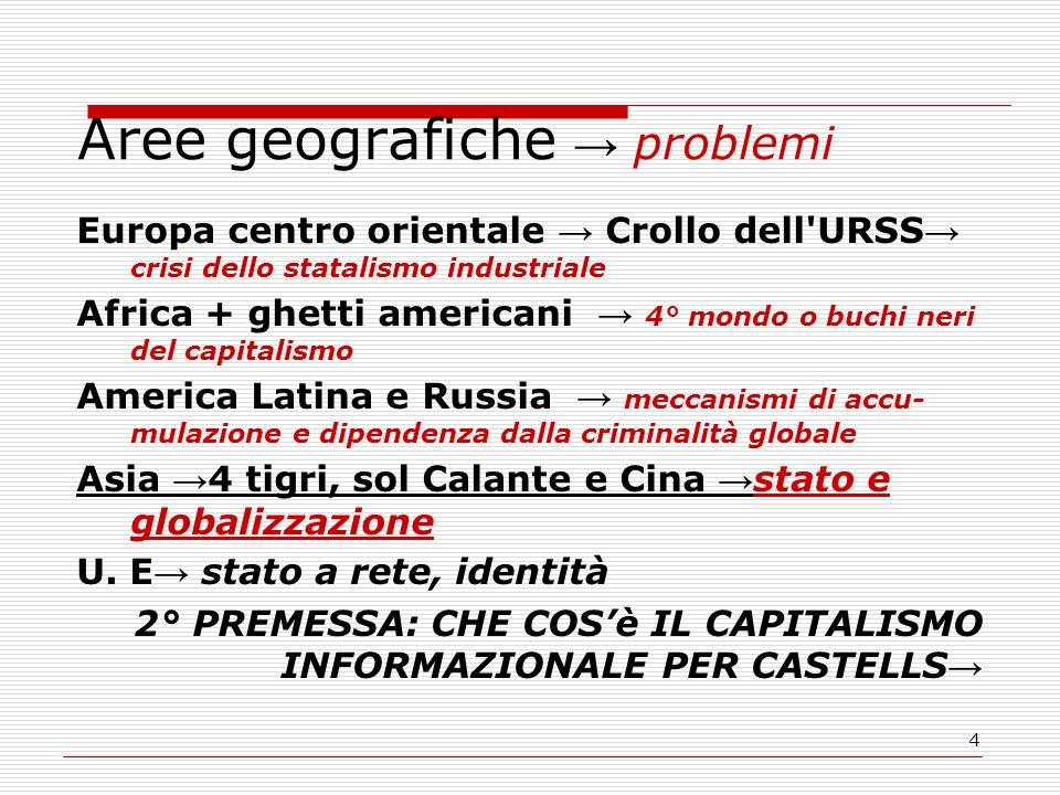 4 Aree geografiche problemi Europa centro orientale Crollo dell'URSS crisi dello statalismo industriale Africa + ghetti americani 4° mondo o buchi ner