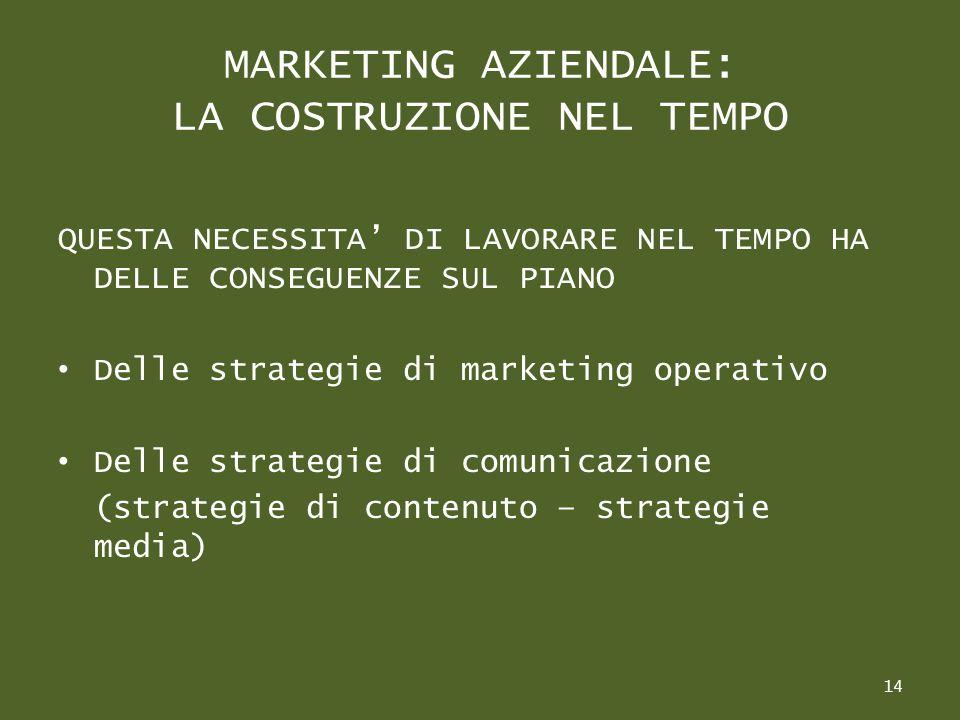 MARKETING AZIENDALE: LA COSTRUZIONE NEL TEMPO QUESTA NECESSITA DI LAVORARE NEL TEMPO HA DELLE CONSEGUENZE SUL PIANO Delle strategie di marketing operativo Delle strategie di comunicazione (strategie di contenuto – strategie media) 14